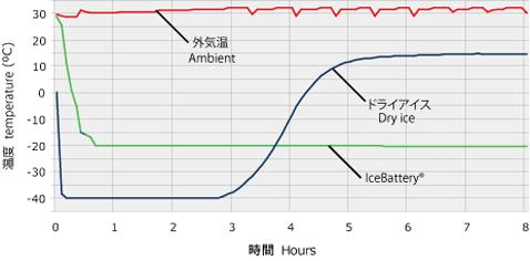 温度 ドライ アイス